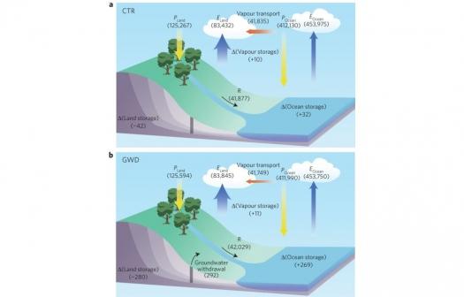 羅敏輝老師『抽取地下水影響海平面上升被高估』研究,榮登《Nature Climate Change》期刊